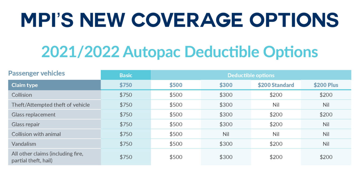 MPI Introduces New Coverage Options